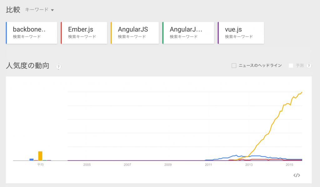 FireShot Capture - Google トレンド - ウェブ検索の人気度_ backbone.js, e_ - https___www.google.co.jp_trends_expl
